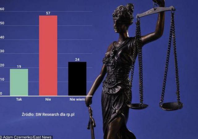 Sondaż_Polacy nie wierzą w niezależność sądownictwa